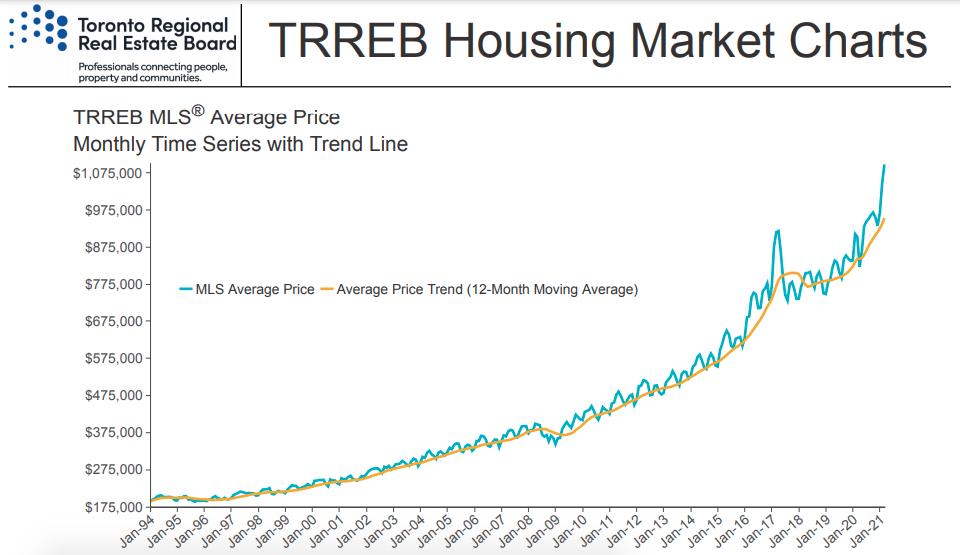 TREB Toronto Housing Market Graph